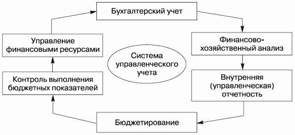 Схема создания системы